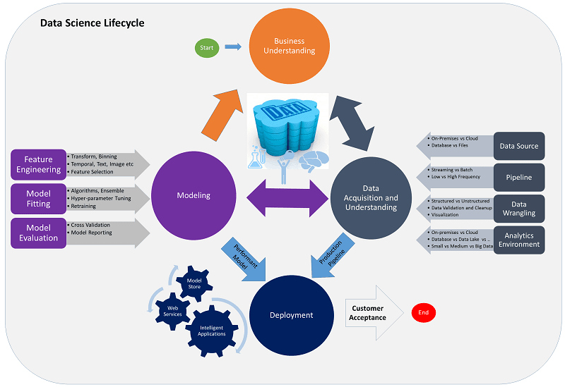 tdsp Data Science lifecycle